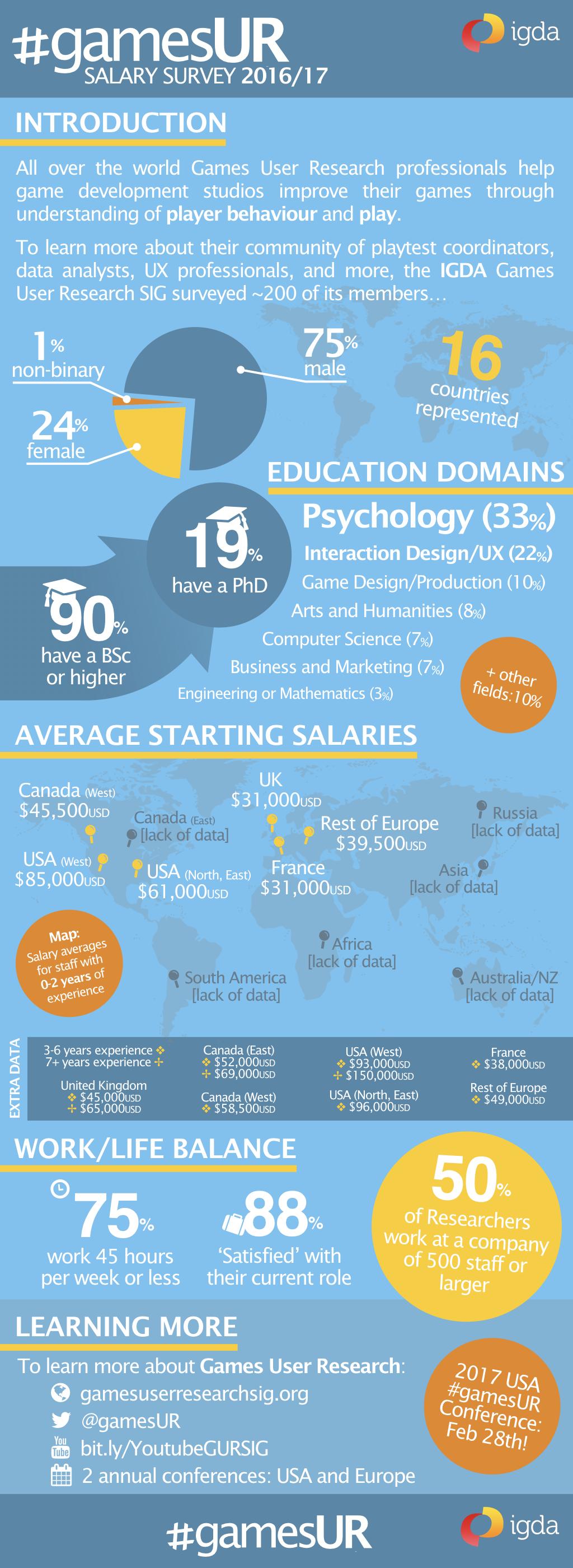 GamesUR Salary Survey 2016-2017
